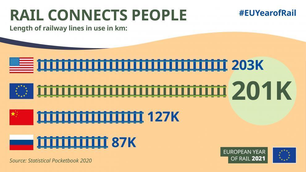 Infographik zum Thema Schienennetze im Vergleich