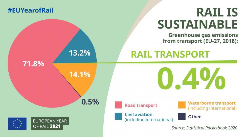 Infographik zum Thema C02 Ausstoß pro Verkehrsmittel