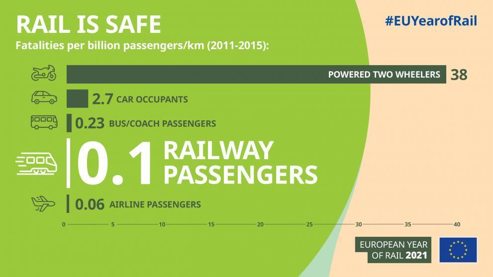 Infographik zum Thema Todesfälle pro Verkehrsmittel