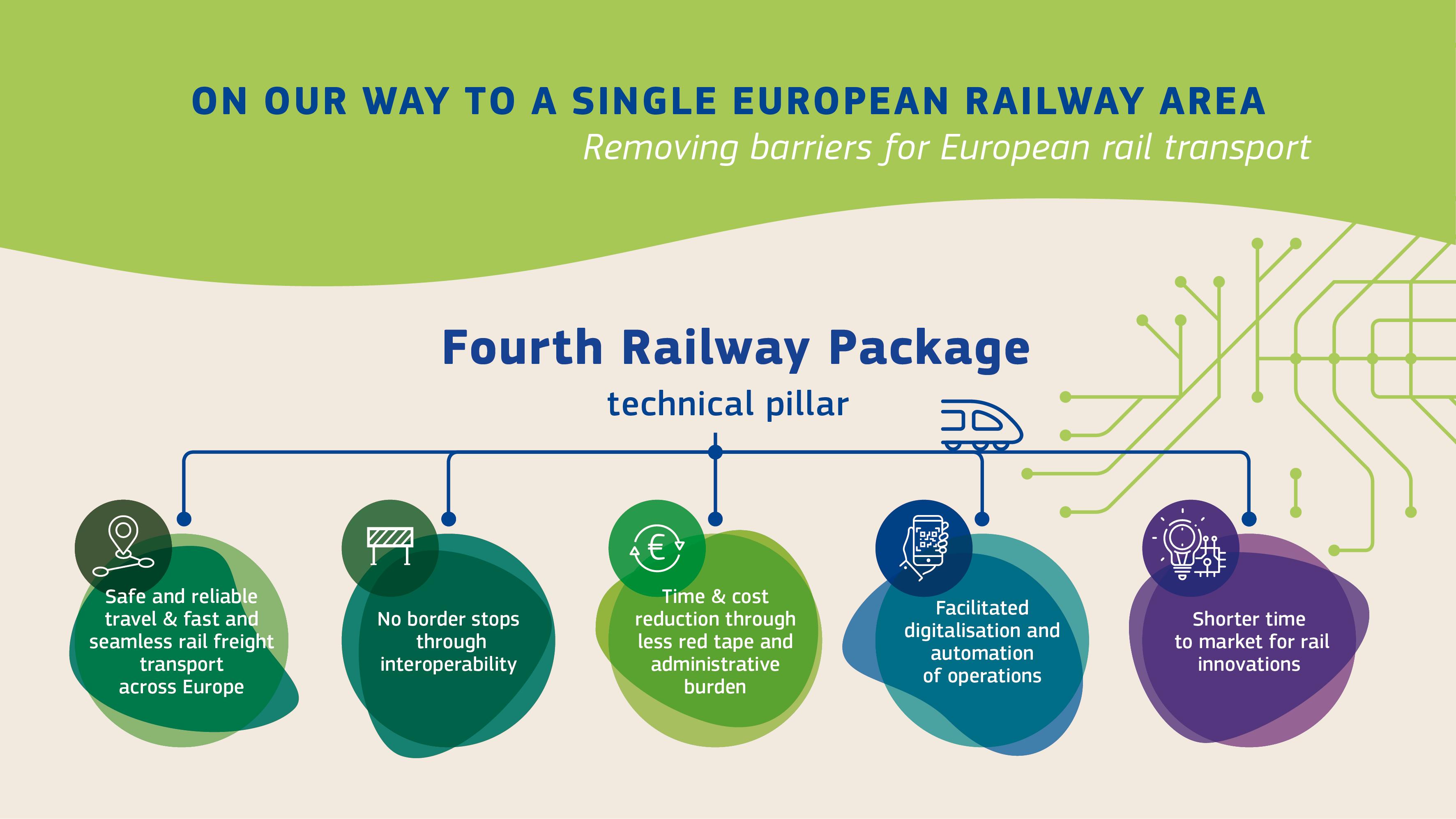 Infographik zum Thema ERMTS - vereinheitlichtes EU weites Bahnmanagement