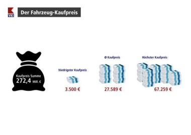 Fahrzeug-Kaufpreis