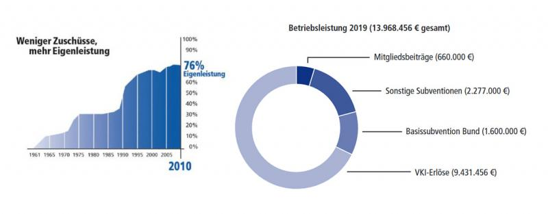 VKI-Finanzierung: über 70% Eigenleistung