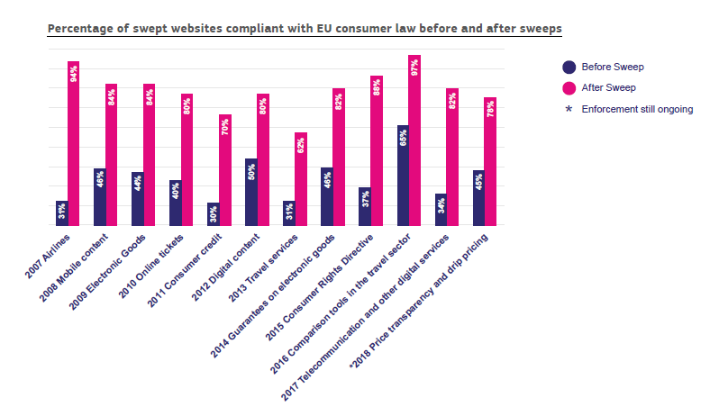 Graph shows e-commerce website sweeps performed by EC