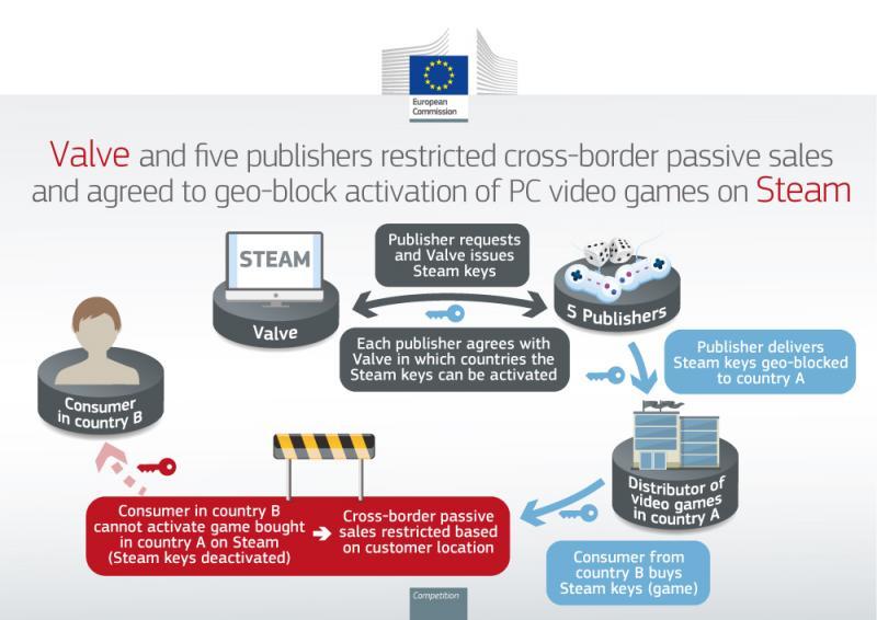 Infografik der EU Kommission zur Verurteilung von Valve und anderen Distributoren wegen Geoblocking