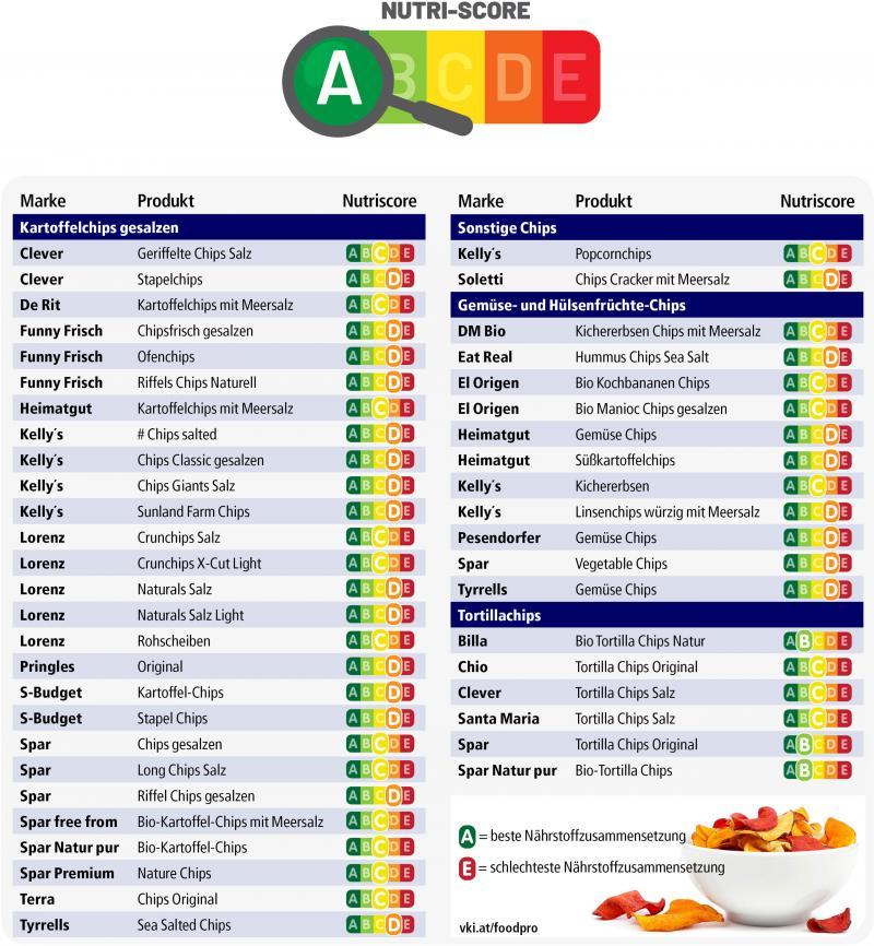 Tabelle: Gemüse-, Kartoffel- und Tortilla-Chips im Vergleich